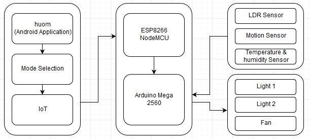 Smart home automation, Home automation using arduino