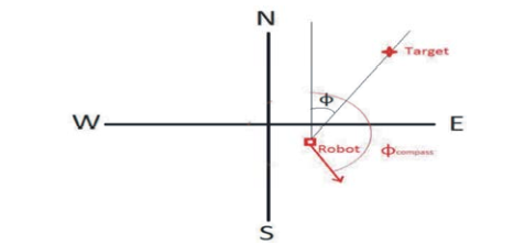 Direction Decision to Face the Target, GPS guided Robot