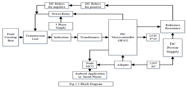 fault detection in transmission automatic fault detection in transmission line iot based fault detection in transmission line