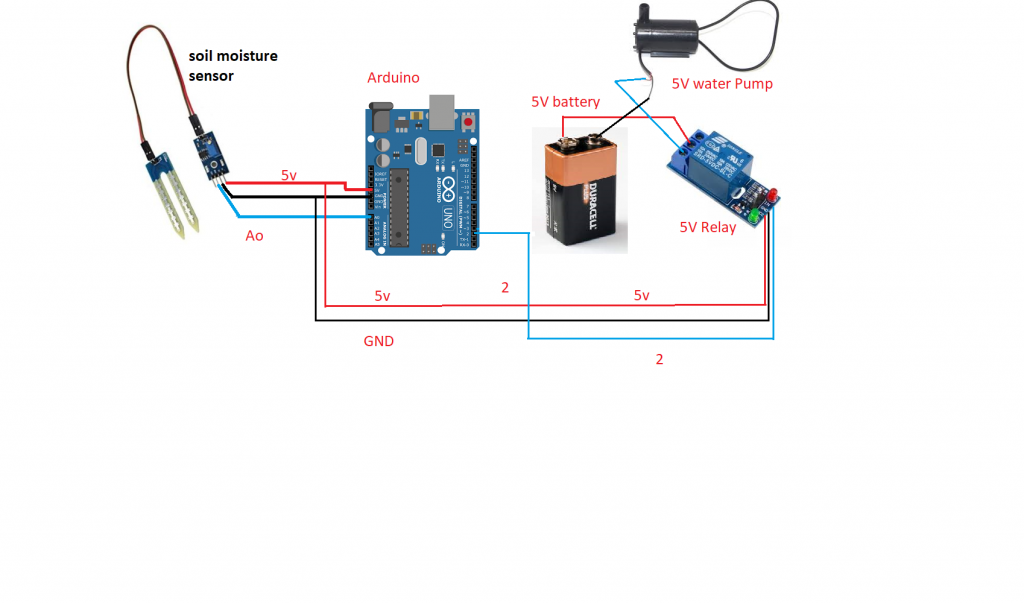 automatic plant watering system smart irrigation system